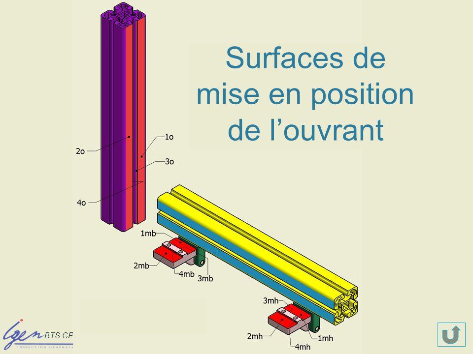 BTS CPI – Paris les 8 et 9 déc 08 Surfaces de mise en position de louvrant