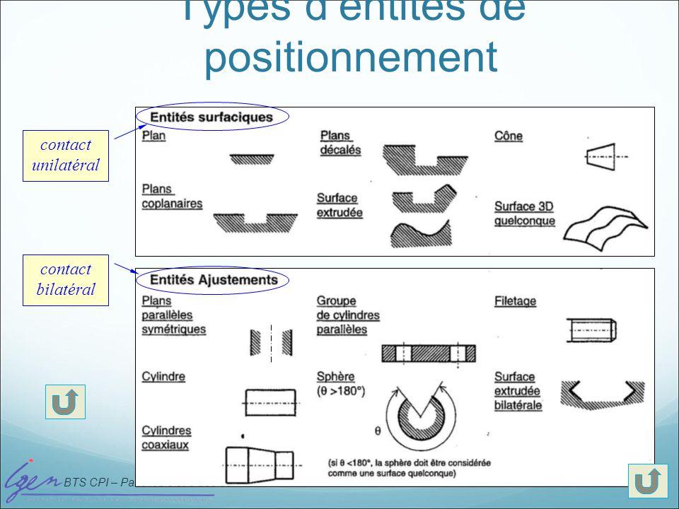 BTS CPI – Paris les 8 et 9 déc 08 Types dentités de positionnement contact unilatéral contact bilatéral