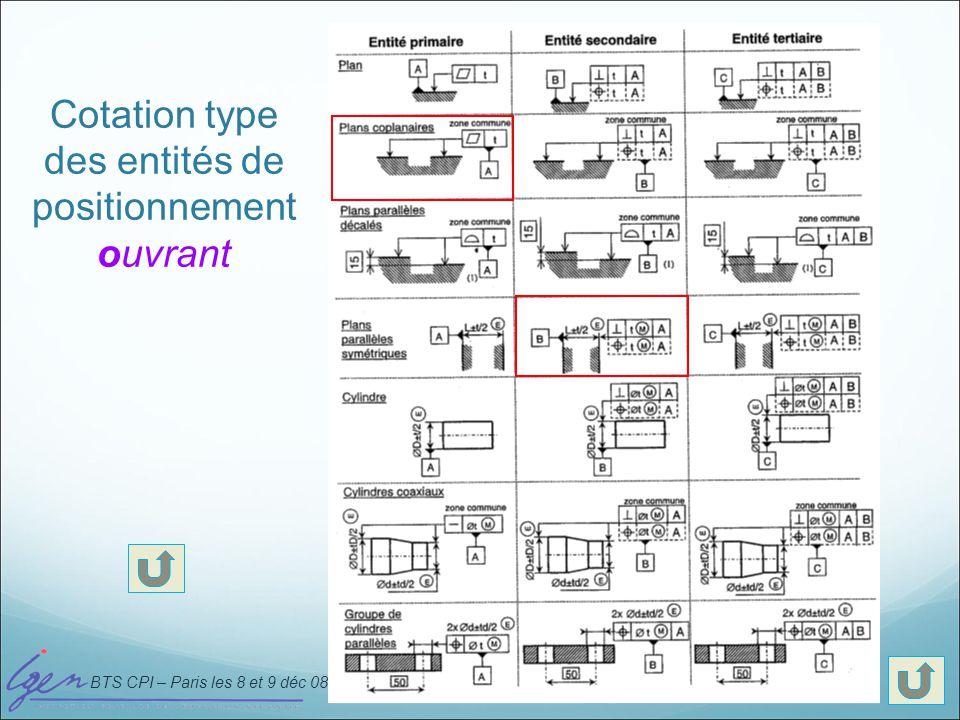 BTS CPI – Paris les 8 et 9 déc 08 Cotation type des entités de positionnement ouvrant