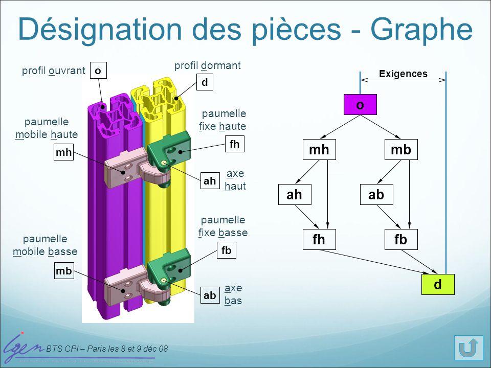 BTS CPI – Paris les 8 et 9 déc 08 Désignation des pièces - Graphe o d mh fh fb ah ab mb paumelle mobile haute profil ouvrant profil dormant paumelle m