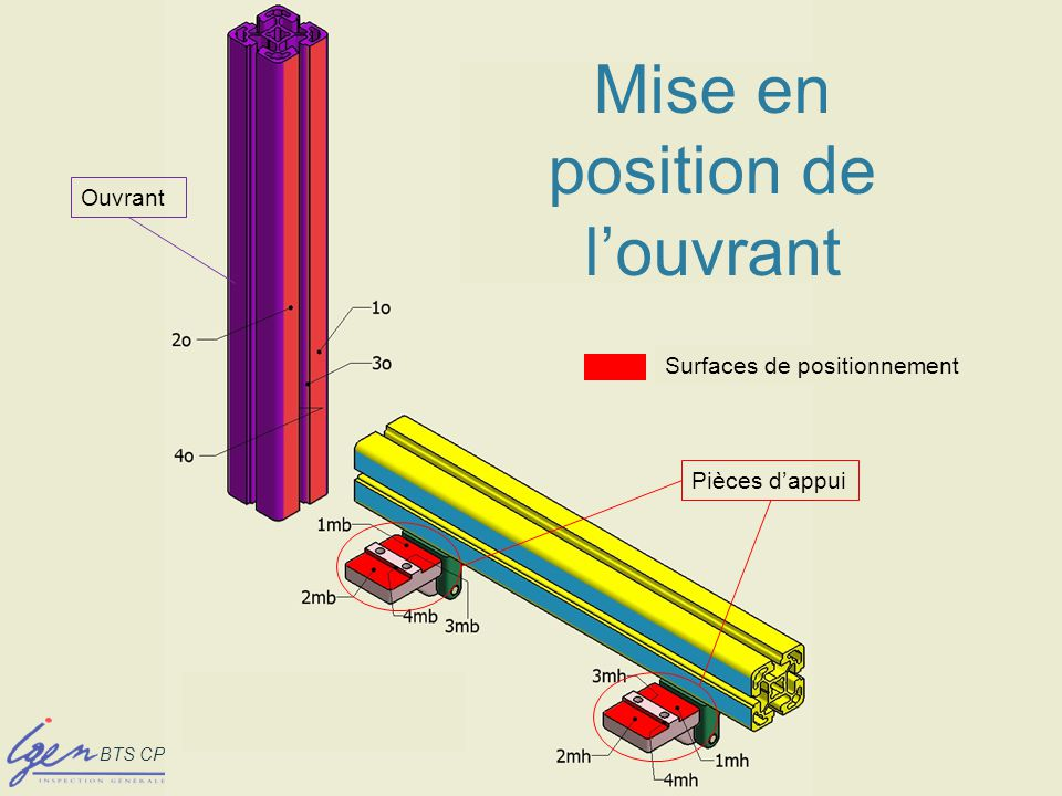 BTS CPI – Paris les 8 et 9 déc 08 Mise en position de louvrant Surfaces de positionnement Pièces dappui Ouvrant