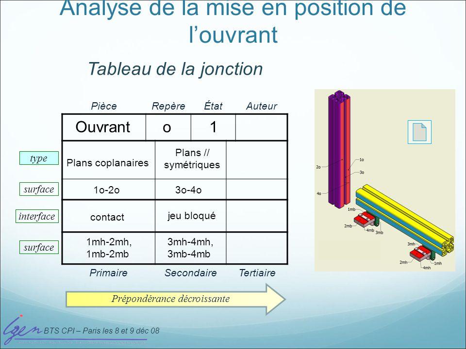 BTS CPI – Paris les 8 et 9 déc 08 Analyse de la mise en position de louvrant PièceRepèreÉtatAuteur PrimaireSecondaireTertiaire type Prépondérance décr