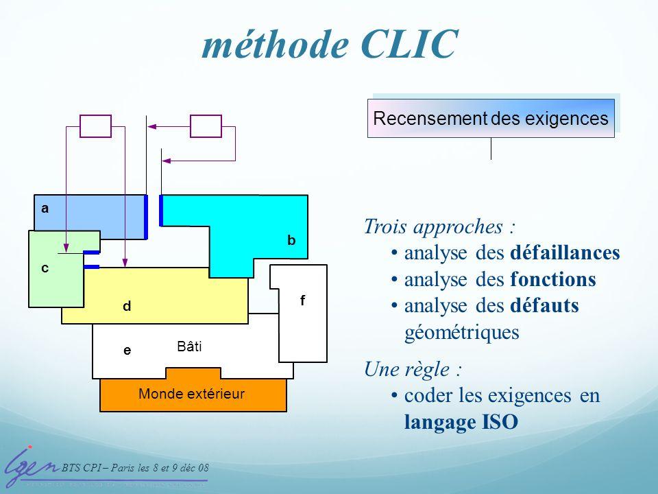 BTS CPI – Paris les 8 et 9 déc 08 méthode CLIC Monde extérieur a b c d e f Bâti Recensement des exigences 1- Recensement des exigences fonctionnelles