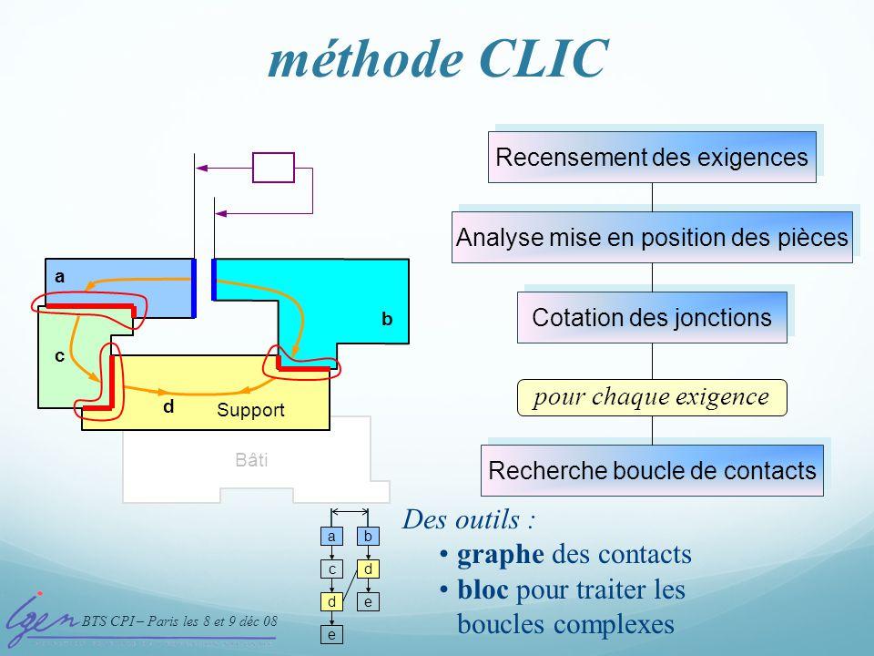 BTS CPI – Paris les 8 et 9 déc 08 méthode CLIC 4- Boucle de contacts Recensement des exigences Analyse mise en position des pièces Cotation des joncti