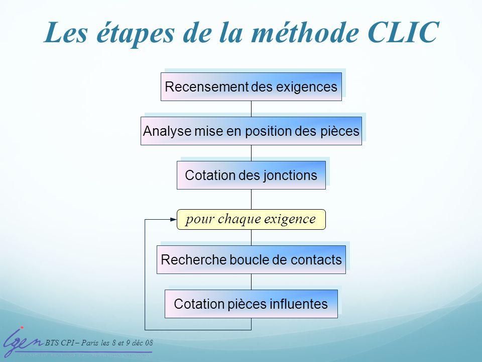 BTS CPI – Paris les 8 et 9 déc 08 Les étapes de la méthode CLIC Processus de traitement Recensement des exigences Analyse mise en position des pièces