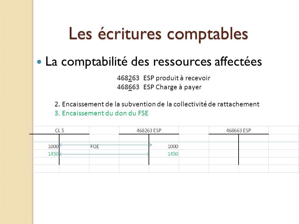 Les écritures comptables La comptabilité des ressources affectées 468263 ESP produit à recevoir 468663 ESP Charge à payer 2. Encaissement de la subven