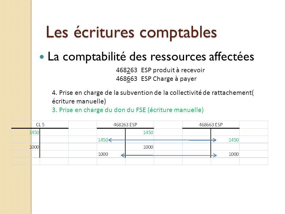 Les écritures comptables La comptabilité des ressources affectées 468263 ESP produit à recevoir 468663 ESP Charge à payer 4. Prise en charge de la sub