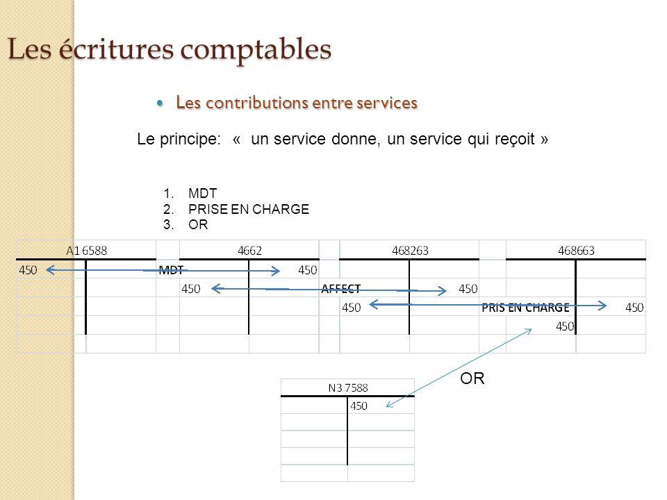 Les écritures comptables Les contributions entre services Les contributions entre services Le principe: « un service donne, un service qui reçoit » 1.