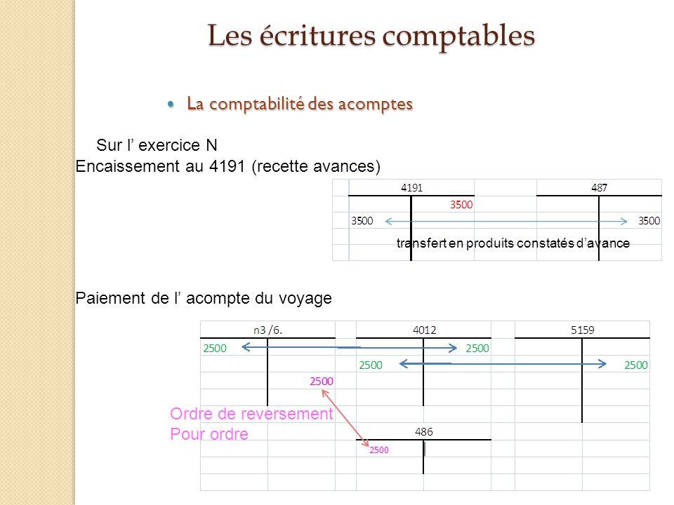 Les écritures comptables La comptabilité des acomptes La comptabilité des acomptes Sur l exercice N Encaissement au 4191 (recette avances) Paiement de
