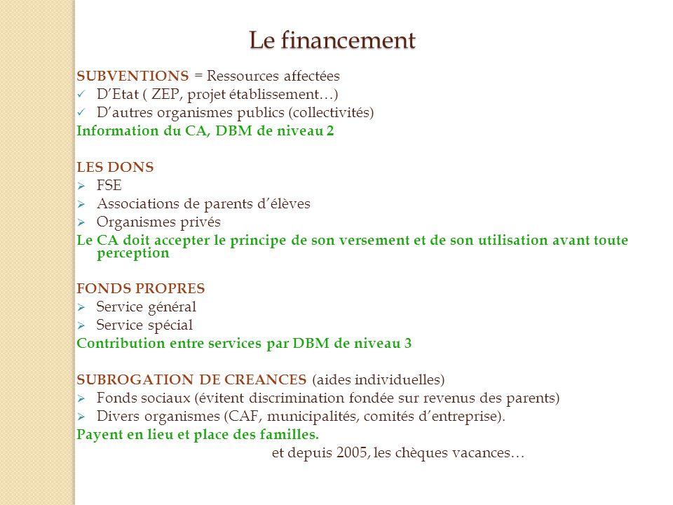 Le financement SUBVENTIONS = Ressources affectées DEtat ( ZEP, projet établissement…) Dautres organismes publics (collectivités) Information du CA, DB