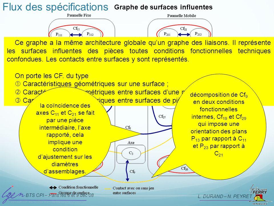 BTS CPI – Paris les 8 et 9 déc 08 L. DURAND – N. PEYRET Flux des spécifications Graphe de surfaces influentes Ce graphe a la même architecture globale