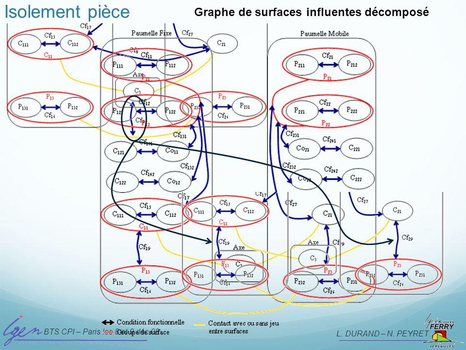 BTS CPI – Paris les 8 et 9 déc 08 L. DURAND – N. PEYRET Isolement pièce Graphe de surfaces influentes décomposé