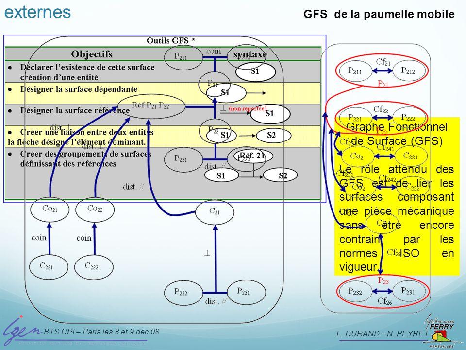BTS CPI – Paris les 8 et 9 déc 08 L. DURAND – N. PEYRET Spécifications internes et externes GFS de la paumelle mobile Graphe Fonctionnel de Surface (G