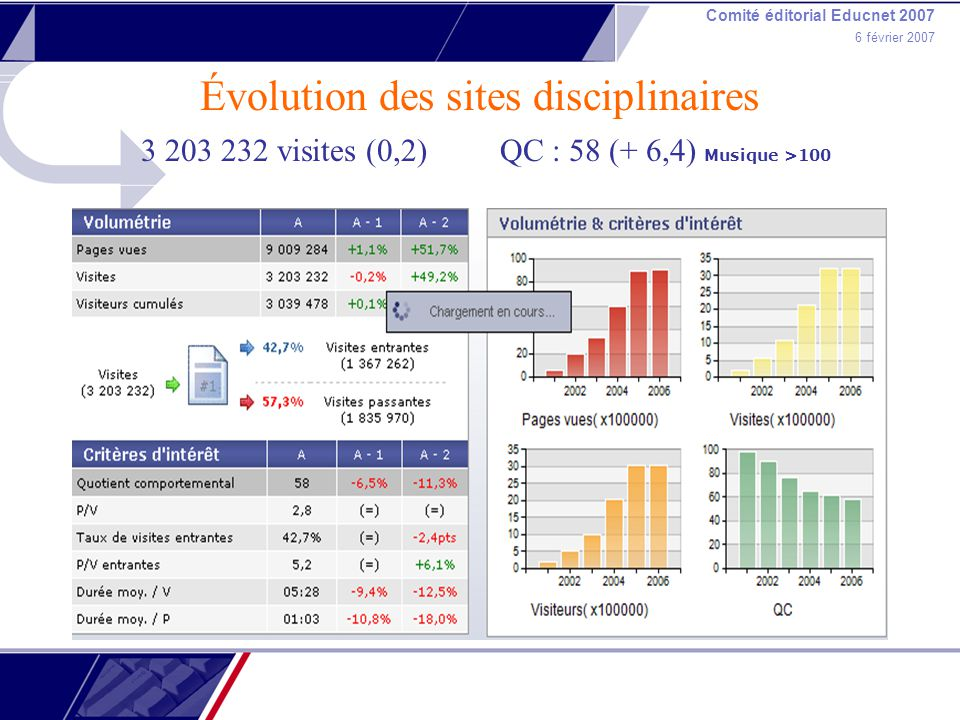 Comité éditorial Educnet 2007 6 février 2007 Évolution des sites disciplinaires 3 203 232 visites (0,2) QC : 58 (+ 6,4) Musique >100