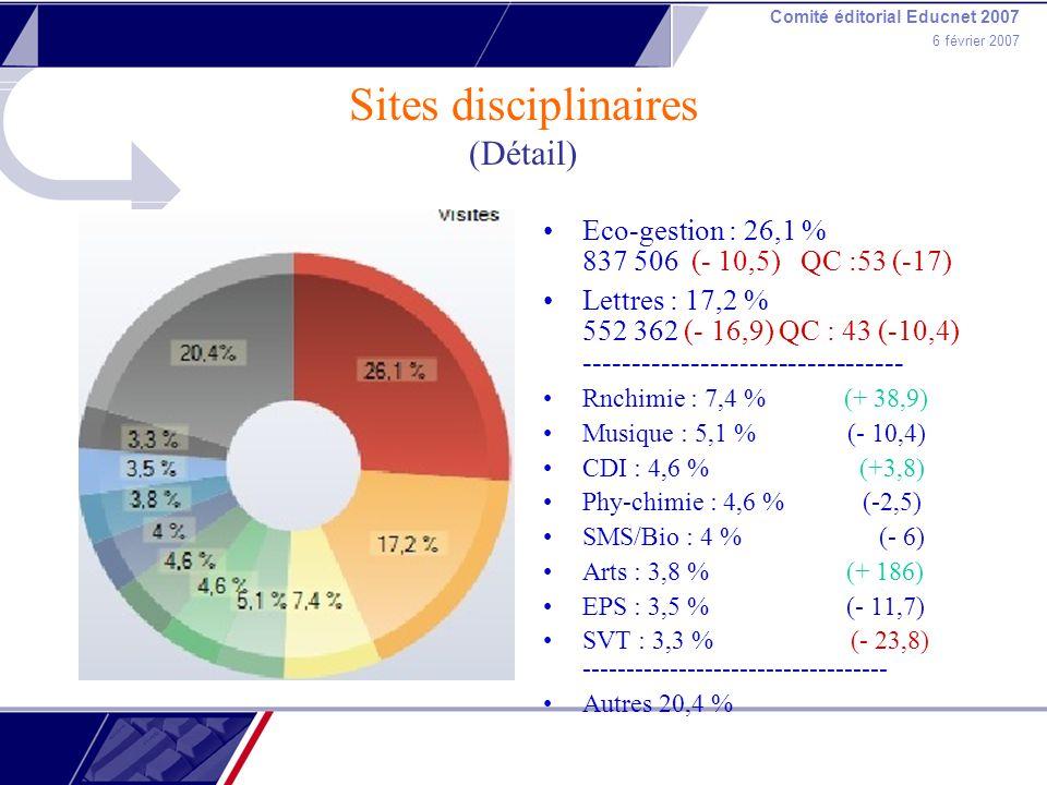 Comité éditorial Educnet 2007 6 février 2007 Sites disciplinaires (Détail) Eco-gestion : 26,1 % 837 506 (- 10,5) QC :53 (-17) Lettres : 17,2 % 552 362 (- 16,9) QC : 43 (-10,4) --------------------------------- Rnchimie : 7,4 % (+ 38,9) Musique : 5,1 % (- 10,4) CDI : 4,6 % (+3,8) Phy-chimie : 4,6 % (-2,5) SMS/Bio : 4 % (- 6) Arts : 3,8 % (+ 186) EPS : 3,5 % (- 11,7) SVT : 3,3 % (- 23,8) ----------------------------------- Autres 20,4 %