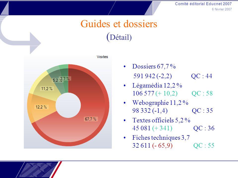 Comité éditorial Educnet 2007 6 février 2007 Guides et dossiers ( Détail) Dossiers 67,7 % 591 942 (-2,2) QC : 44 Légamédia 12,2 % 106 577 (+ 10,2) QC : 58 Webographie 11,2 % 98 332 (-1,4) QC : 35 Textes officiels 5,2 % 45 081 (+ 341) QC : 36 Fiches techniques 3,7 32 611 (- 65,9) QC : 55