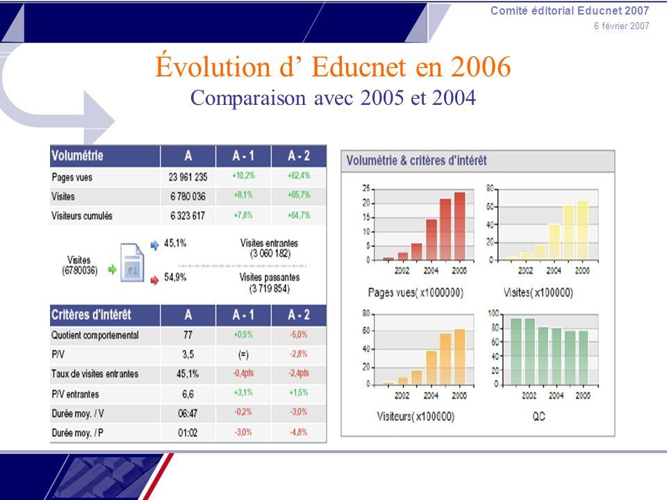 Comité éditorial Educnet 2007 6 février 2007 Évolution d Educnet en 2006 Comparaison avec 2005 et 2004