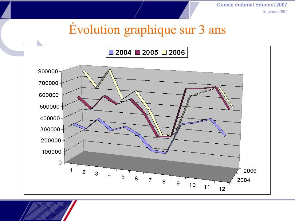 Comité éditorial Educnet 2007 6 février 2007 Évolution graphique sur 3 ans