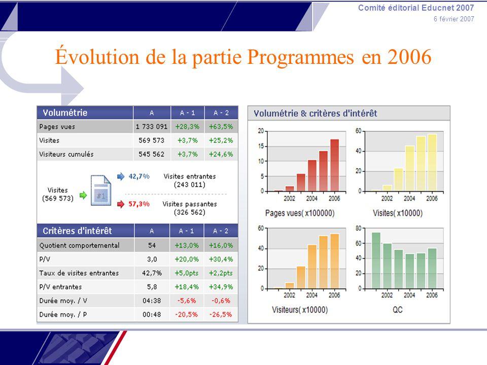 Comité éditorial Educnet 2007 6 février 2007 Évolution de la partie Programmes en 2006