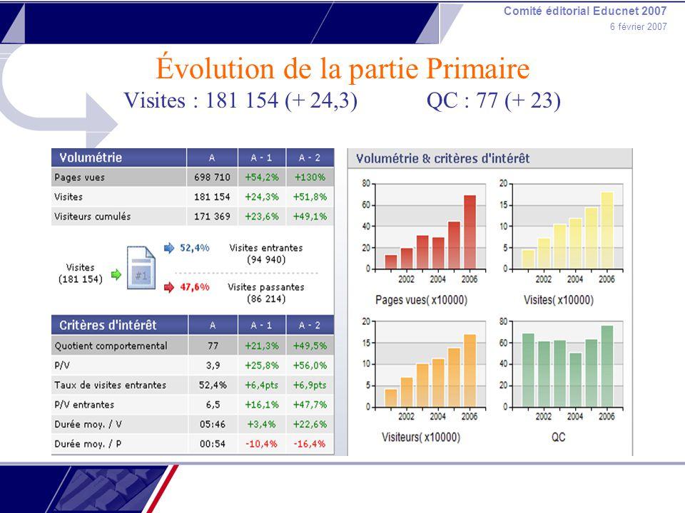 Comité éditorial Educnet 2007 6 février 2007 Évolution de la partie Primaire Visites : 181 154 (+ 24,3) QC : 77 (+ 23)
