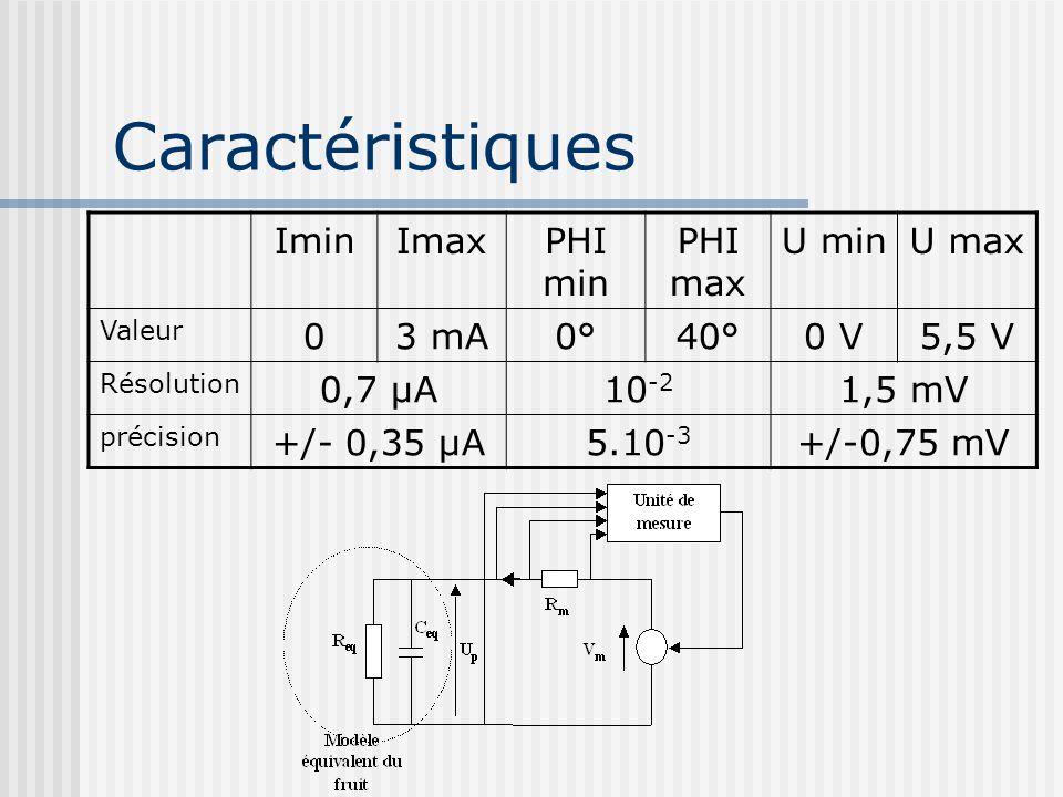 Caractéristiques IminImaxPHI min PHI max U minU max Valeur 03 mA0°40°0 V5,5 V Résolution 0,7 µA10 -2 1,5 mV précision +/- 0,35 µA5.10 -3 +/-0,75 mV