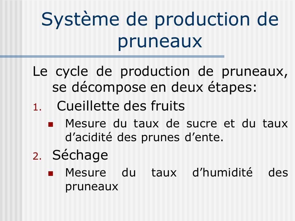 Système de production de pruneaux Le cycle de production de pruneaux, se décompose en deux étapes: 1. Cueillette des fruits Mesure du taux de sucre et