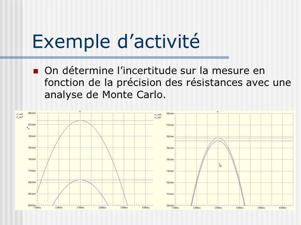 Exemple dactivité On détermine lincertitude sur la mesure en fonction de la précision des résistances avec une analyse de Monte Carlo.