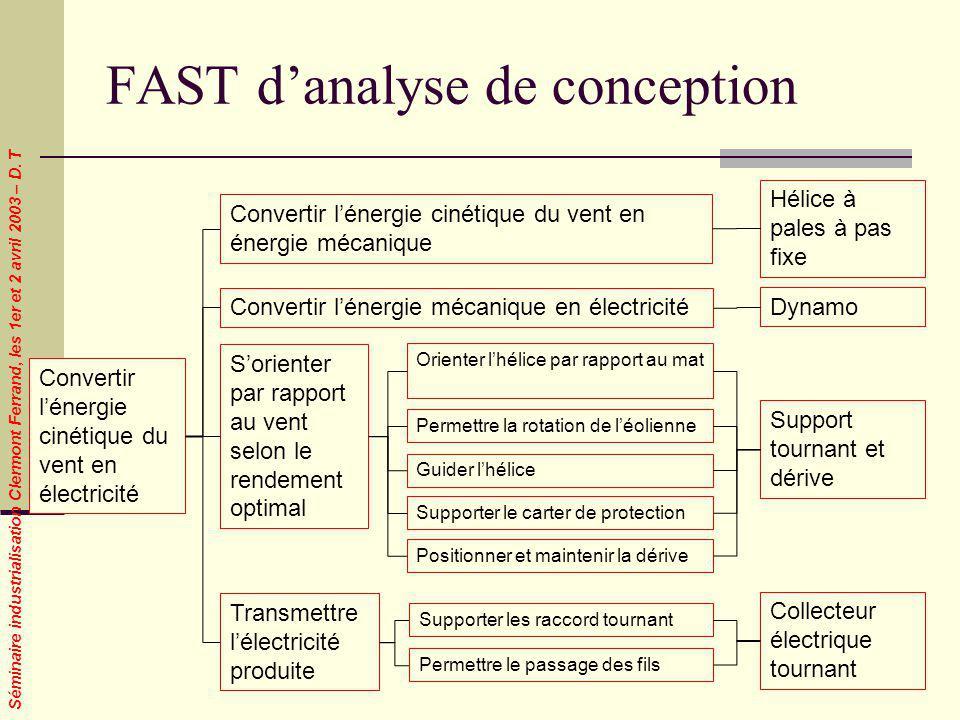 Séminaire industrialisation Clermont Ferrand, les 1er et 2 avril 2003 – D. T FAST danalyse de conception Convertir lénergie cinétique du vent en élect