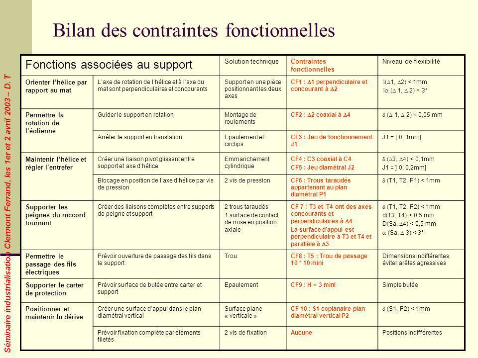 Séminaire industrialisation Clermont Ferrand, les 1er et 2 avril 2003 – D. T Fonctions associées au support Solution techniqueContraintes fonctionnell