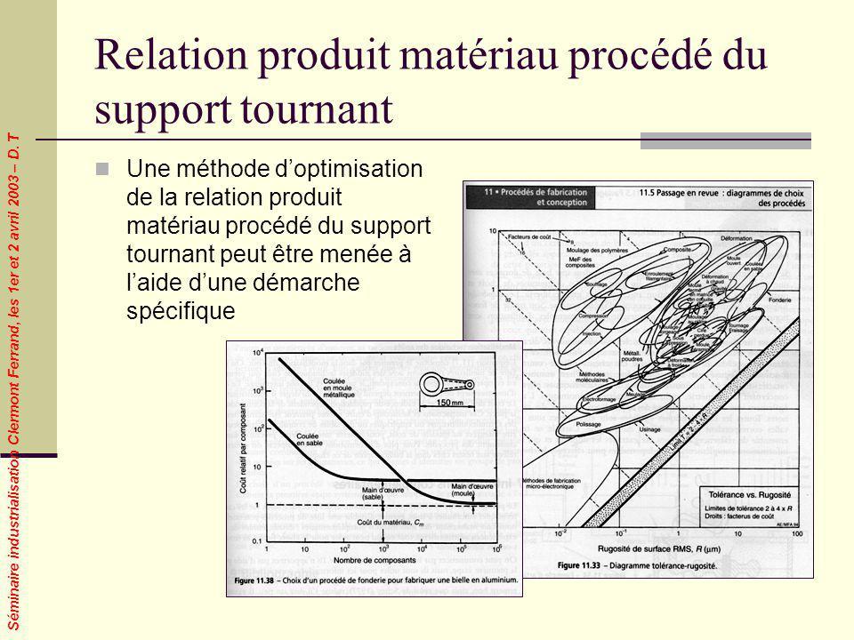 Séminaire industrialisation Clermont Ferrand, les 1er et 2 avril 2003 – D. T Relation produit matériau procédé du support tournant Une méthode doptimi