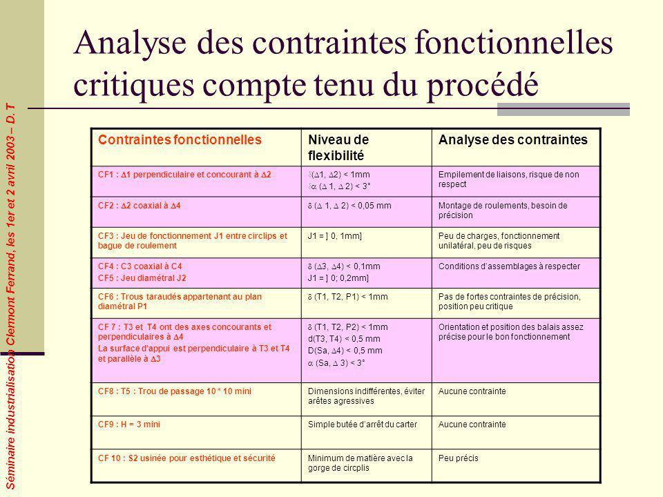 Séminaire industrialisation Clermont Ferrand, les 1er et 2 avril 2003 – D. T Contraintes fonctionnellesNiveau de flexibilité Analyse des contraintes C