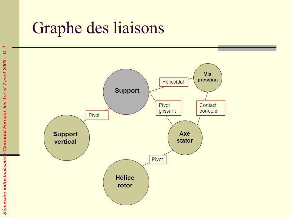 Séminaire industrialisation Clermont Ferrand, les 1er et 2 avril 2003 – D. T Graphe des liaisons Support Axe stator Support vertical Pivot Pivot gliss