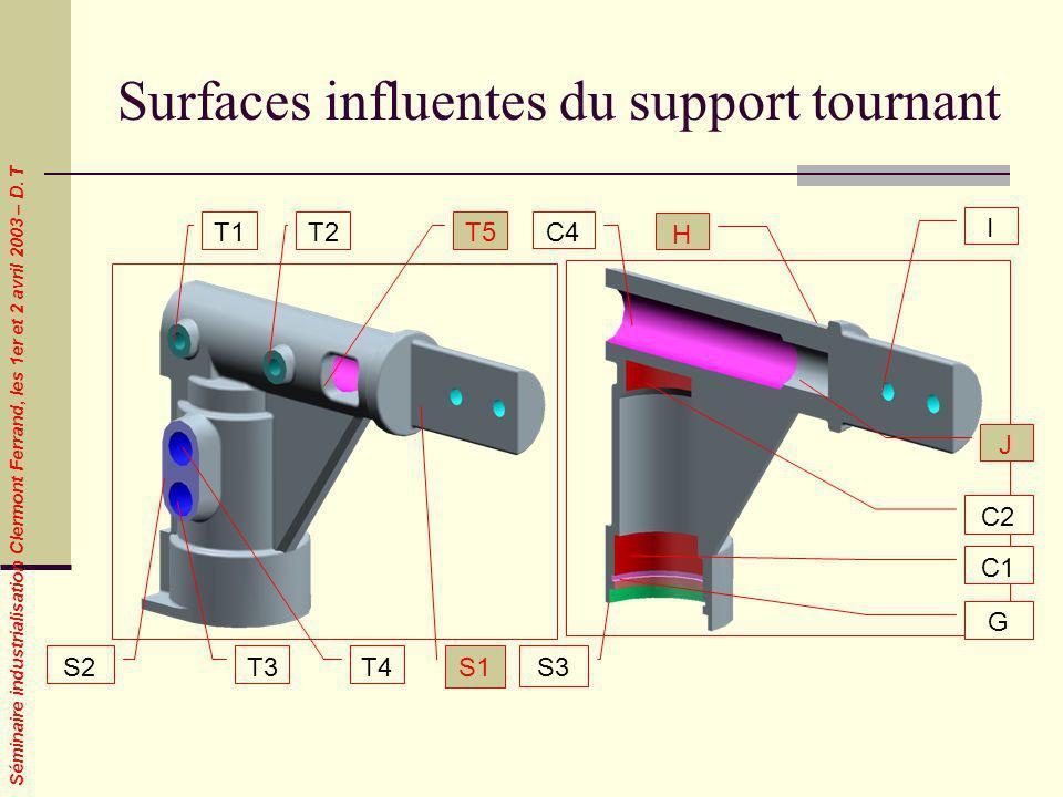 Séminaire industrialisation Clermont Ferrand, les 1er et 2 avril 2003 – D. T Surfaces influentes du support tournant T1C4 I T2 T3 T4 S2 C2 C1 G S3 S1