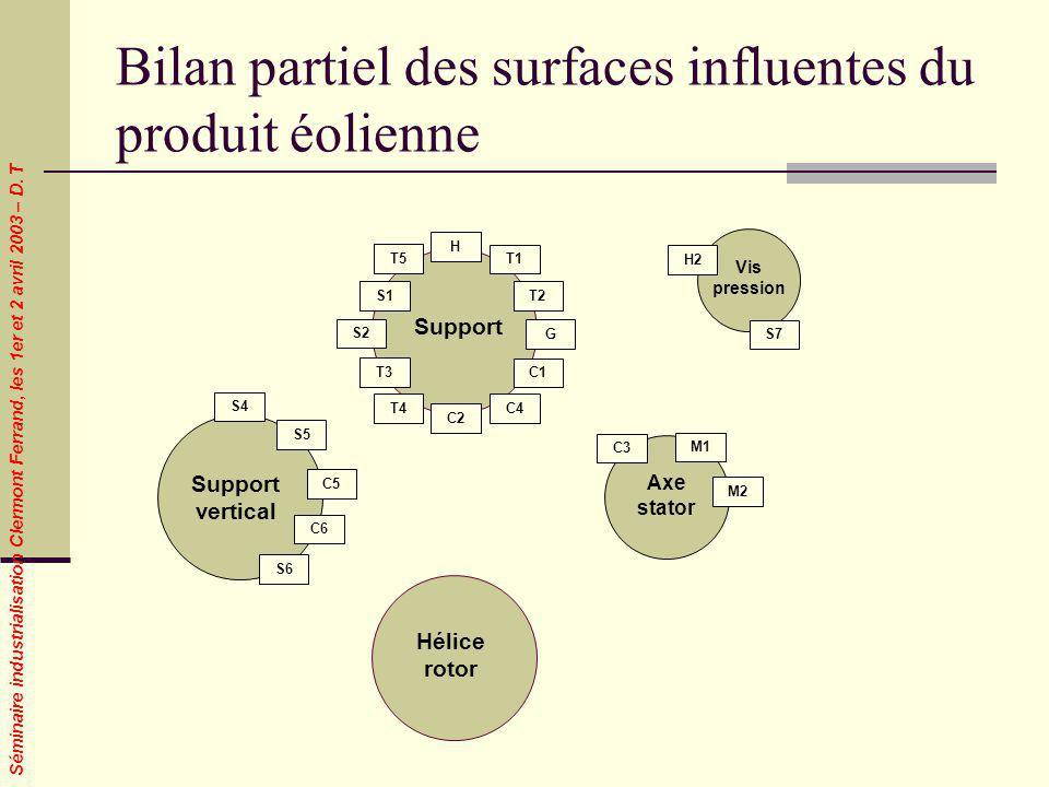 Séminaire industrialisation Clermont Ferrand, les 1er et 2 avril 2003 – D. T Bilan partiel des surfaces influentes du produit éolienne Hélice rotor Su