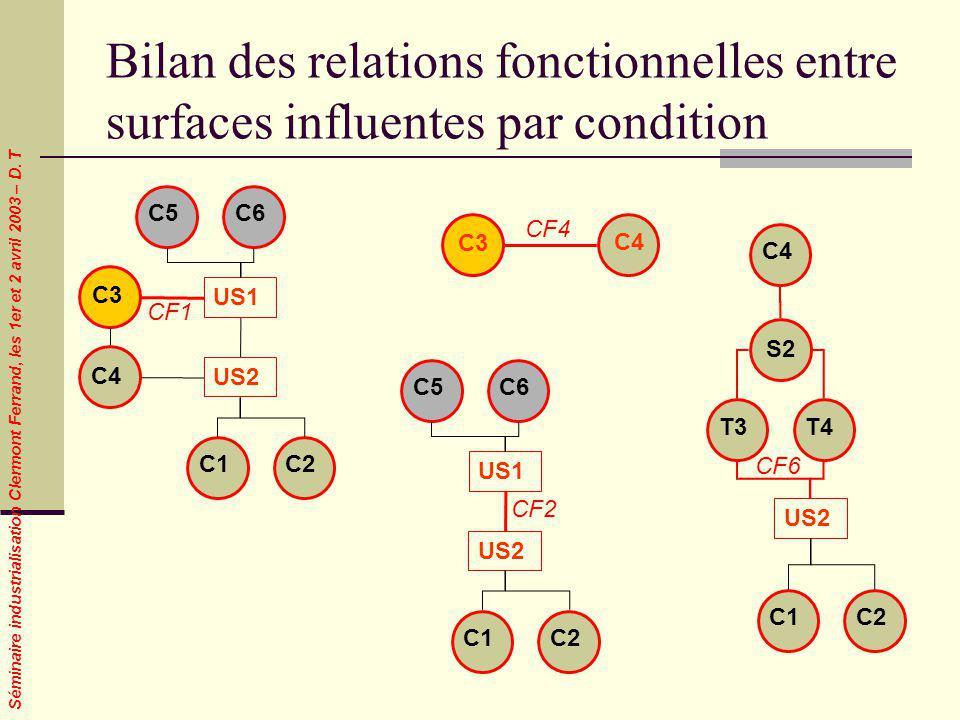Séminaire industrialisation Clermont Ferrand, les 1er et 2 avril 2003 – D. T Bilan des relations fonctionnelles entre surfaces influentes par conditio