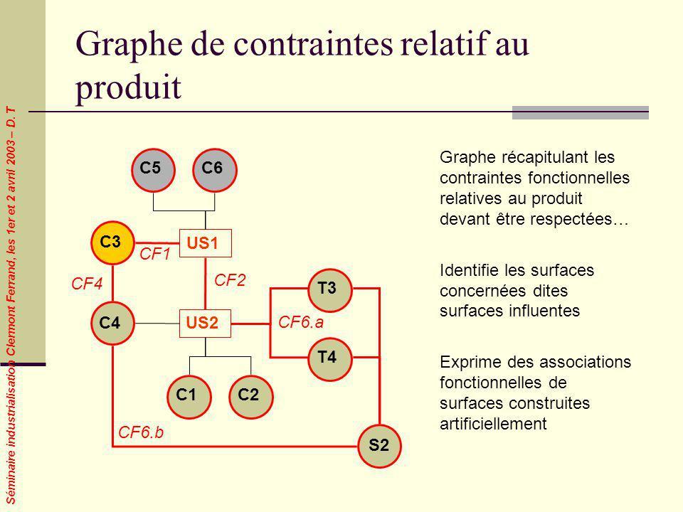 Séminaire industrialisation Clermont Ferrand, les 1er et 2 avril 2003 – D. T Graphe de contraintes relatif au produit C3 C5C6 CF1 C4 US1 US2 C1C2 CF6.