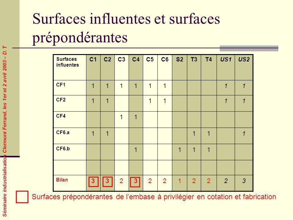 Séminaire industrialisation Clermont Ferrand, les 1er et 2 avril 2003 – D. T Surfaces influentes et surfaces prépondérantes Surfaces influentes C1C2C3