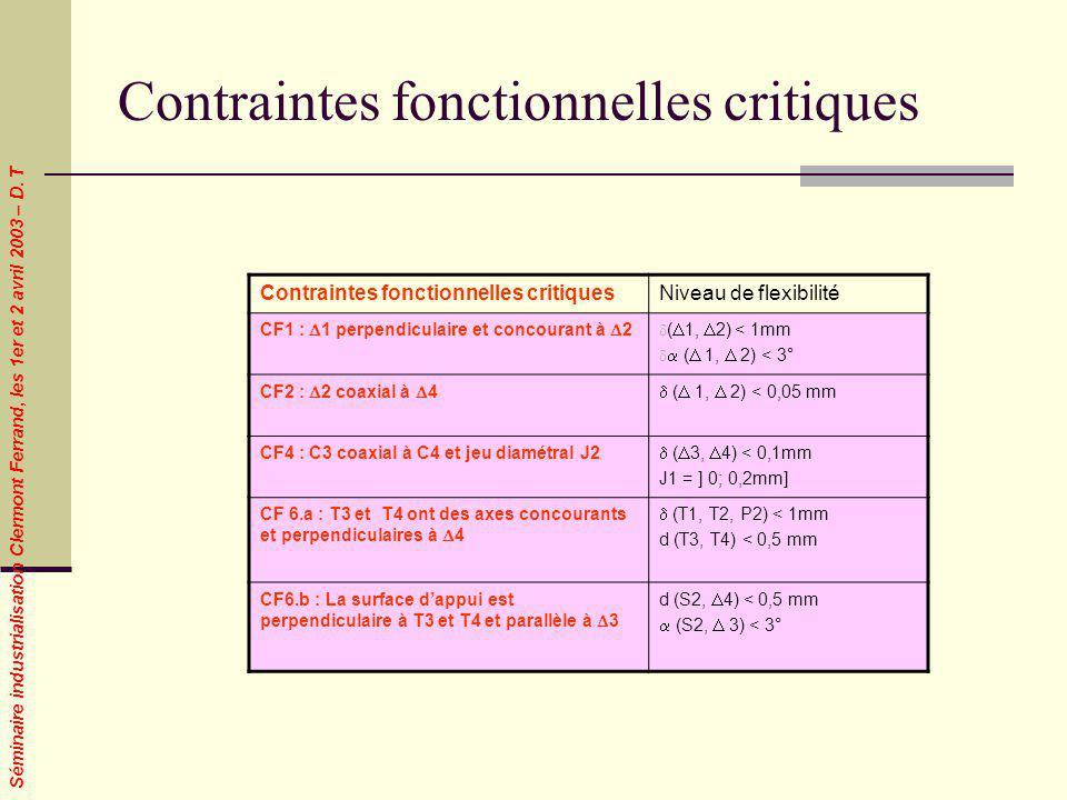 Séminaire industrialisation Clermont Ferrand, les 1er et 2 avril 2003 – D. T Contraintes fonctionnelles critiques Niveau de flexibilité CF1 : 1 perpen