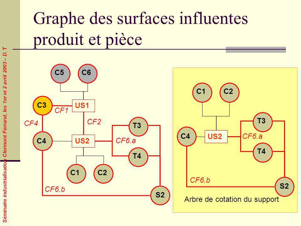 Séminaire industrialisation Clermont Ferrand, les 1er et 2 avril 2003 – D. T Graphe des surfaces influentes produit et pièce C3 C5C6 CF1 C4 US1 US2 C1