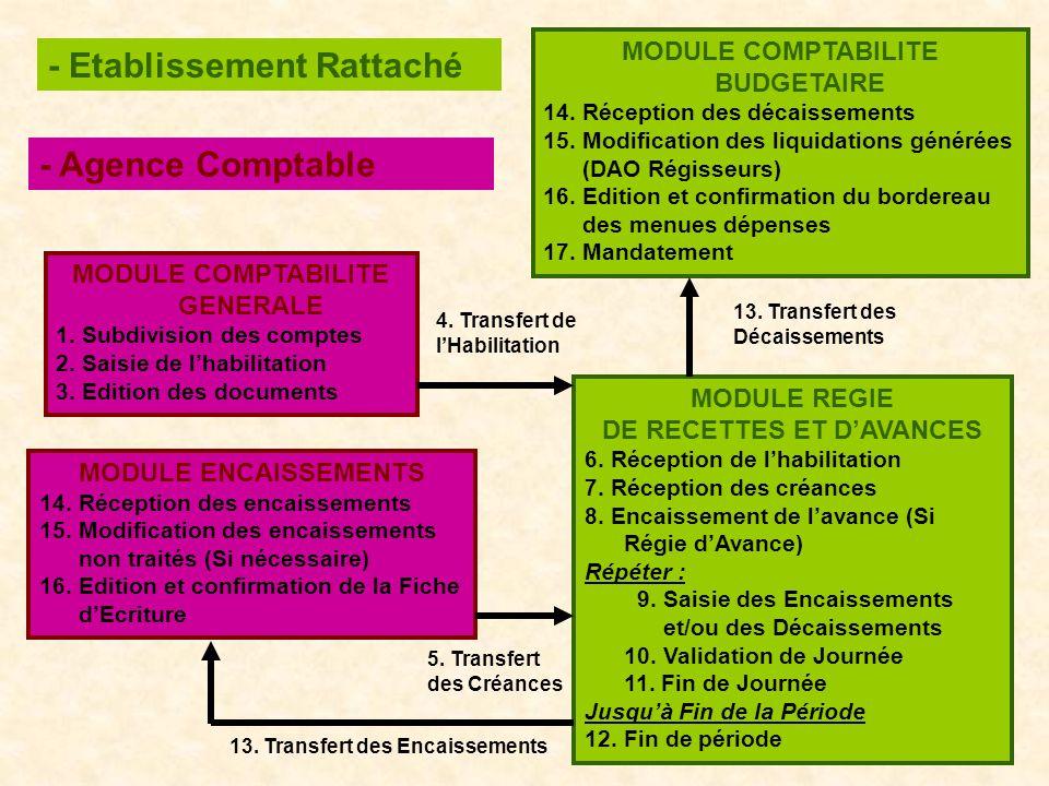13. Transfert des Décaissements MODULE COMPTABILITE GENERALE 1. Subdivision des comptes 2. Saisie de lhabilitation 3. Edition des documents MODULE ENC