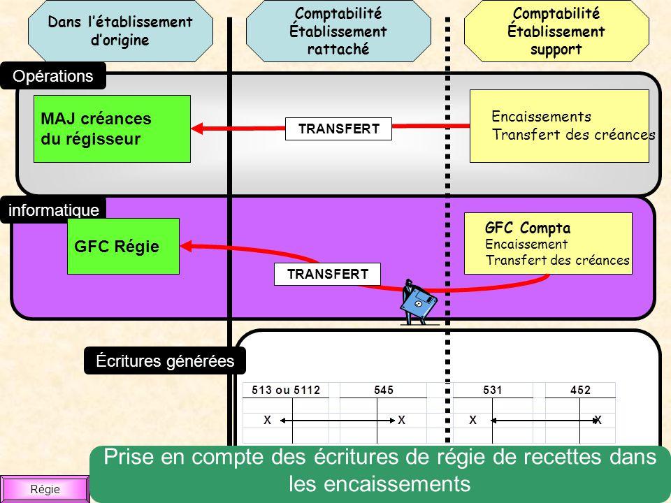 Comptabilité Établissement rattaché Dans létablissement dorigine Comptabilité Établissement support Opérations informatique Écritures générées GFC Com