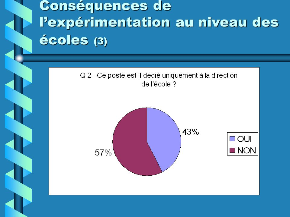 Conséquences de lexpérimentation au niveau des écoles (3)