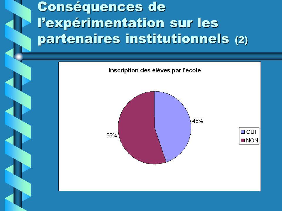Conséquences de lexpérimentation sur les partenaires institutionnels (2)