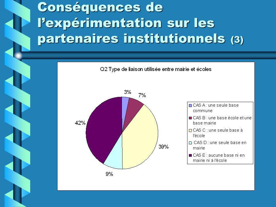 Conséquences de lexpérimentation sur les partenaires institutionnels (4)