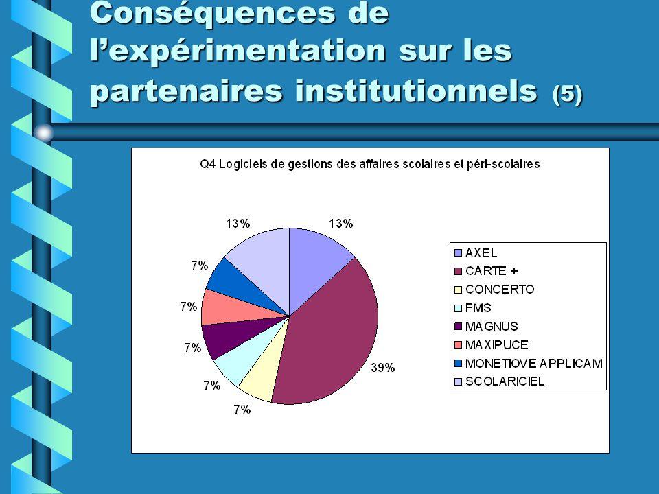 Conséquences de lexpérimentation sur les partenaires institutionnels (5)