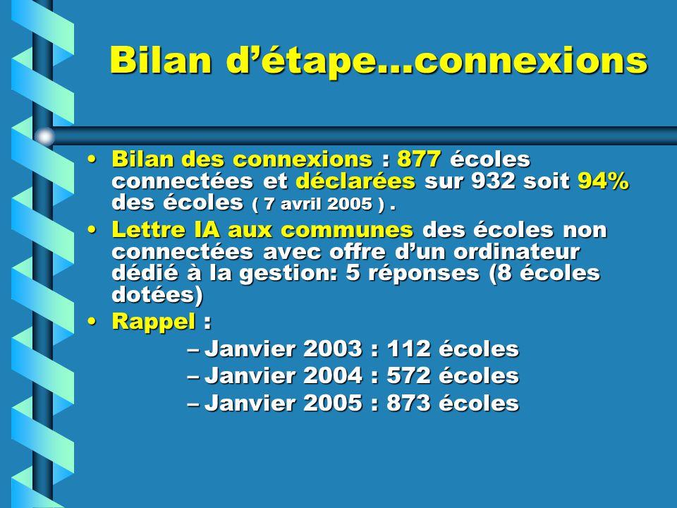 Bilan détape…connexions Bilan des connexions : 877 écoles connectées et déclarées sur 932 soit 94% des écoles ( 7 avril 2005 ).Bilan des connexions : 877 écoles connectées et déclarées sur 932 soit 94% des écoles ( 7 avril 2005 ).