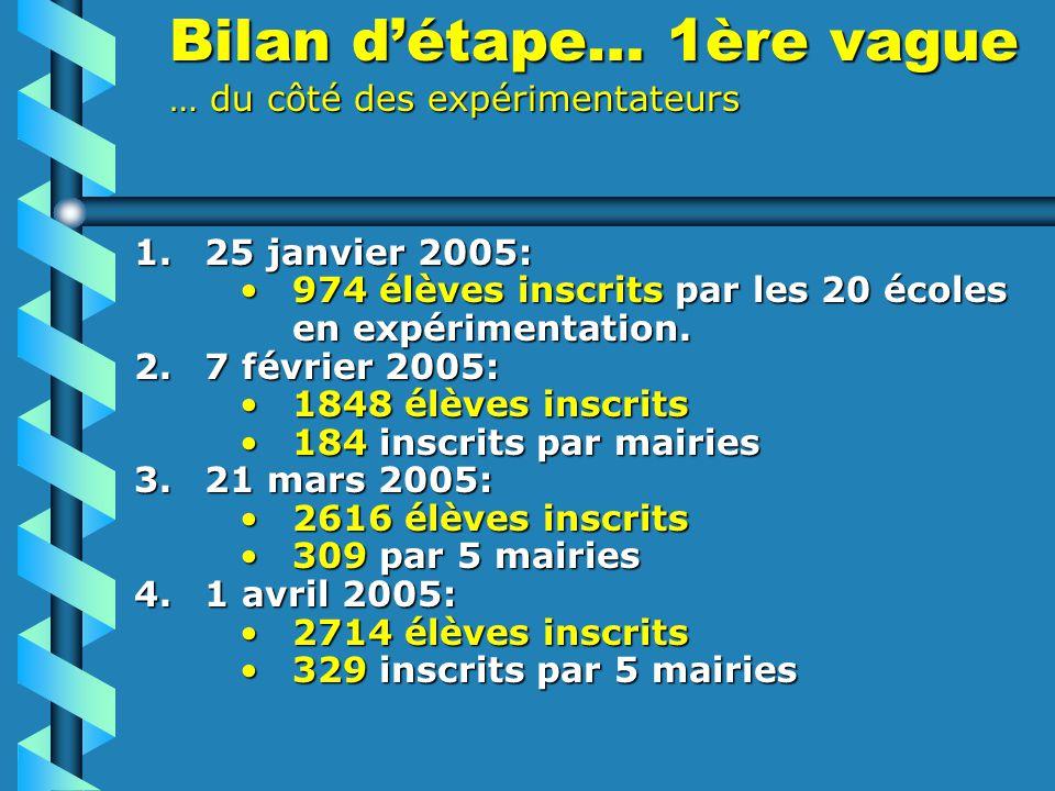 Bilan détape… 1ère vague … du côté des expérimentateurs 1.25 janvier 2005: 974 élèves inscrits par les 20 écoles en expérimentation.974 élèves inscrits par les 20 écoles en expérimentation.