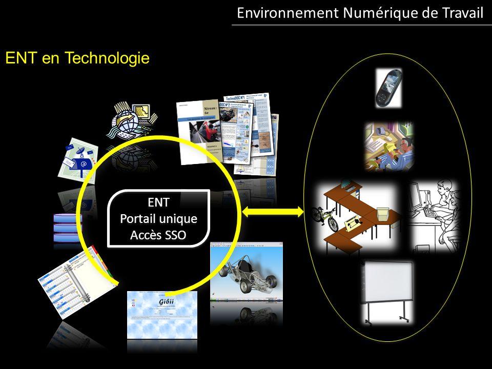 Environnement Numérique de Travail ENT en Technologie ENT Portail unique Accès SSO ENT Portail unique Accès SSO