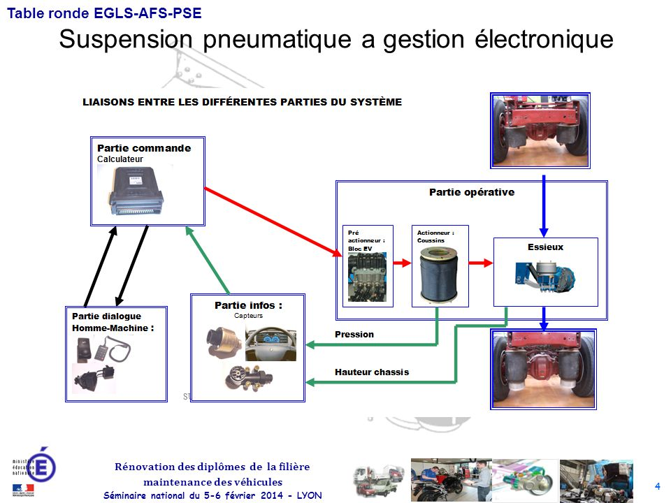 4 Rénovation des diplômes de la filière maintenance des véhicules Séminaire national du 5-6 février 2014 - LYON Table ronde EGLS-AFS-PSE Suspension pneumatique a gestion électronique