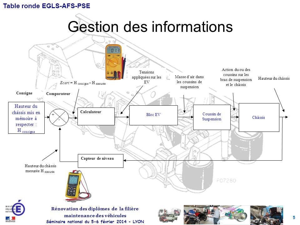 5 Rénovation des diplômes de la filière maintenance des véhicules Séminaire national du 5-6 février 2014 - LYON Table ronde EGLS-AFS-PSE Gestion des i